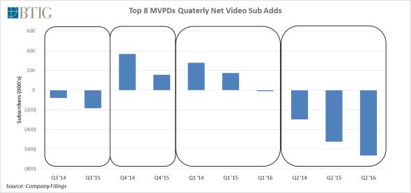 2Q16-Top-8-MVPDs-Quarterly-Net-Sub-Adds1