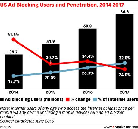 ad blockers 2016