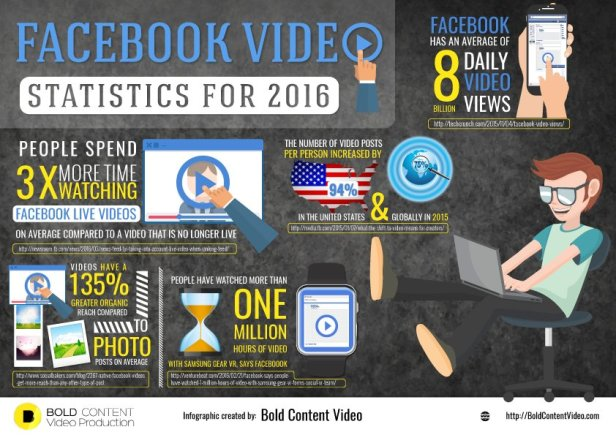facebook_video_statistics_for_2016_infographic