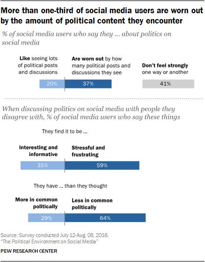 pi_2016-10-25_politics-and-social-media_0-01