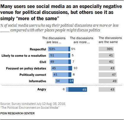 pi_2016-10-25_politics-and-social-media_0-02