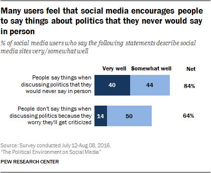 pi_2016-10-25_politics-and-social-media_2-03