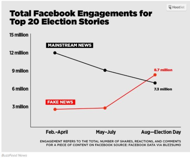 fb-engagement