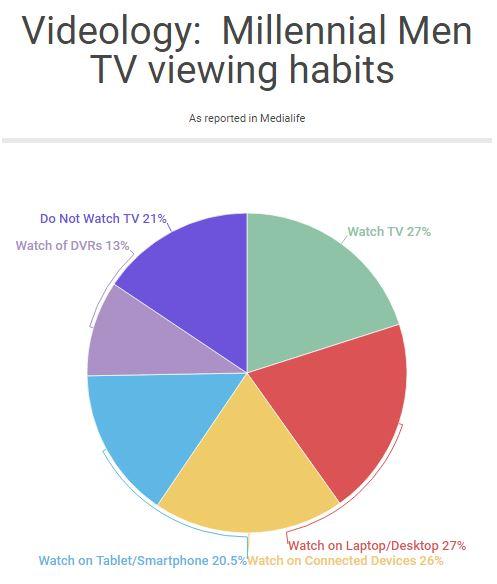 millenium-men-tv-viewing-habit