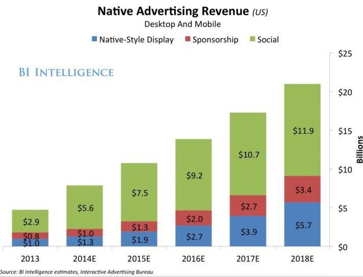 native-ad-spending