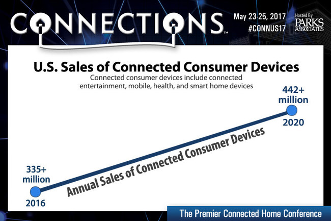 C17-Infographic-ConnectedConsumers-Data