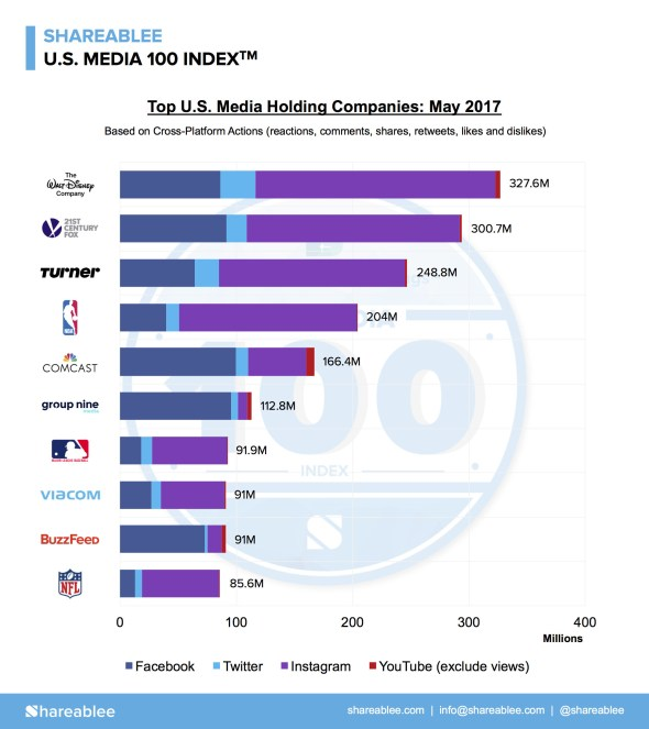 Shareablee US Media 100 May Infographic