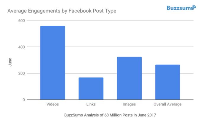 average-engagements-post-type (1)