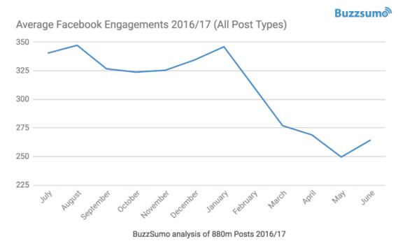 FB-engagements