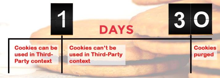 cookies-safari