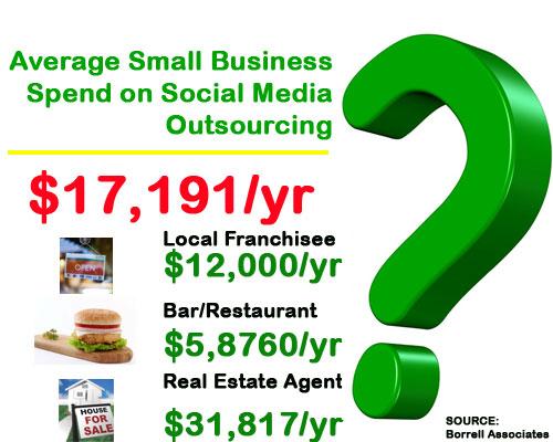 SMB-social-spend