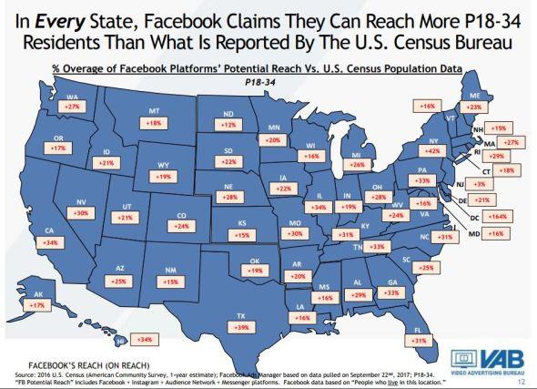 FB reach