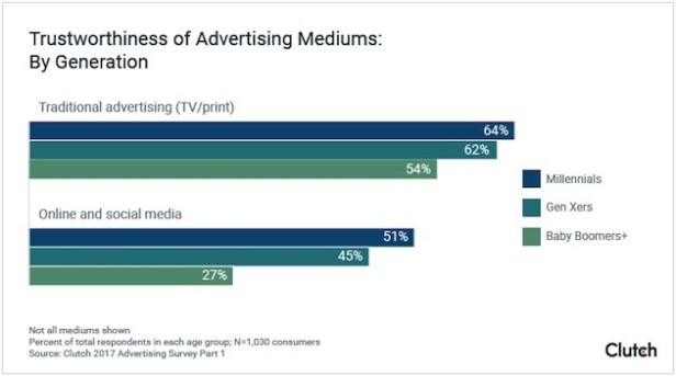ad trust generations