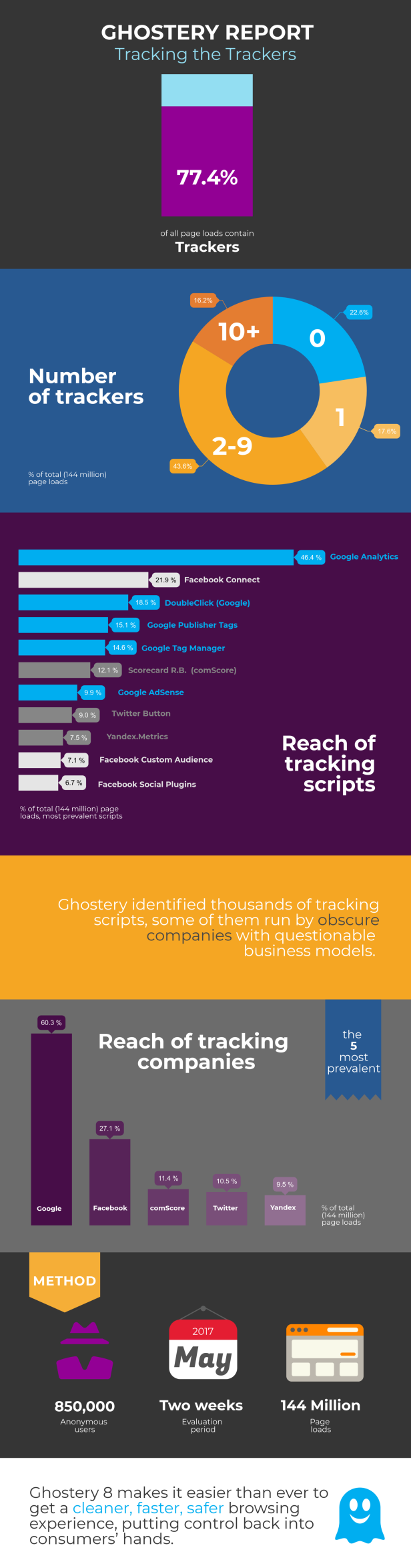 Infographic_Ghostery-EN-uai-2064x7869.png