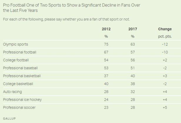 NFL Gallup
