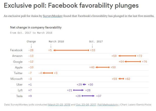 FB Favorability Poll Axios