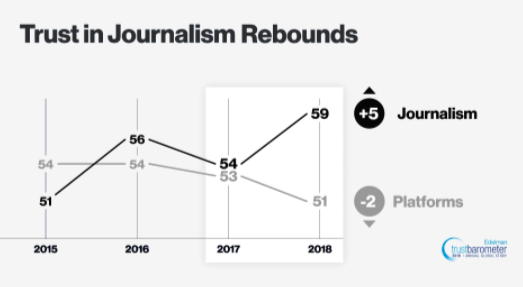 trust in journalists