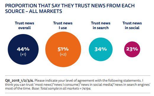 NEws Trust All