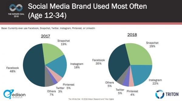 Edison Social Usage 2018 2
