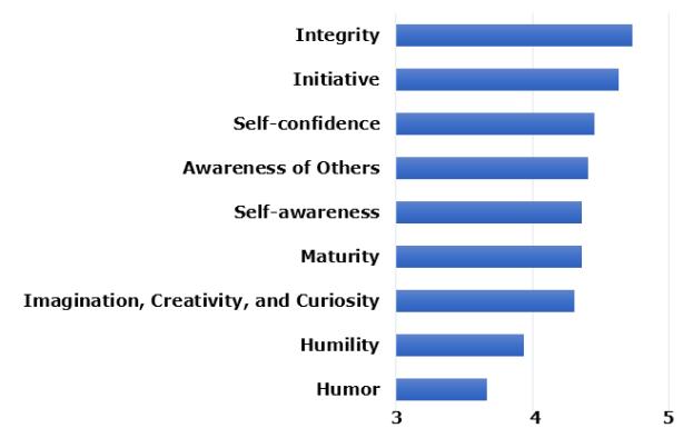 Traits-and-Skills-CEO-Leadership-Soft-Skills-July-11-2018