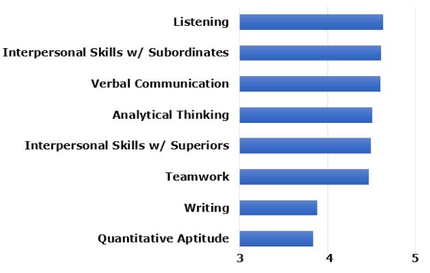 Traits-and-Skills-CEO-Soft-Skills-July-11-2018