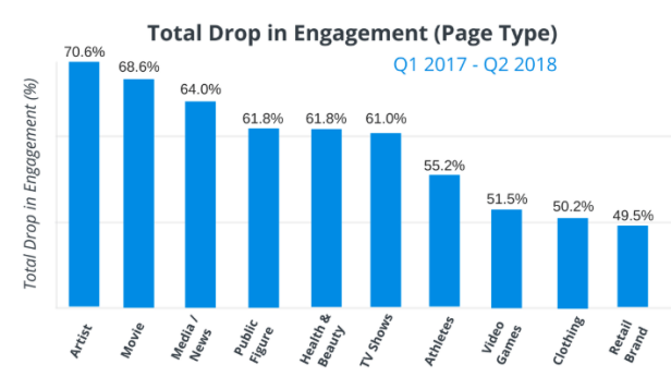 Engagement 2017 v 2018 Facebook