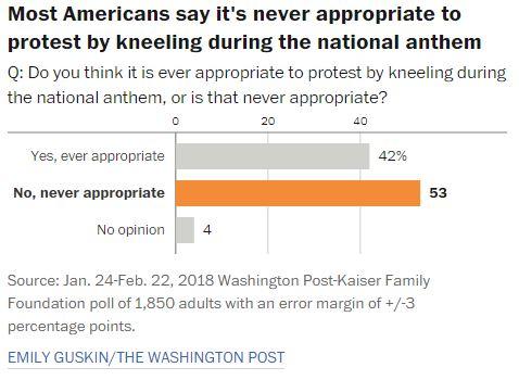 Kneeling Poll