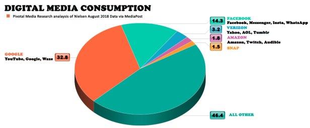 Digital-Media-Consumption