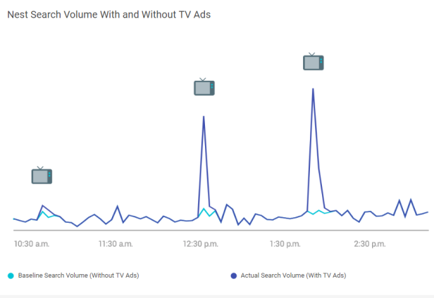 Google Results from TV Ads