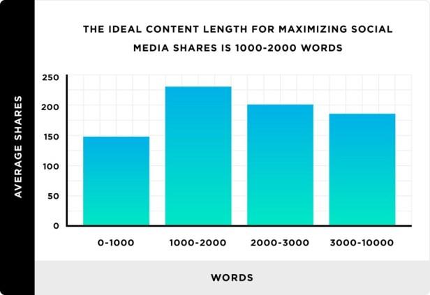 Backlinko the-ideal-length-for-maximizing-social-media-shares