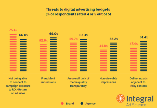 AGency-Ad-Fraud-Budgets