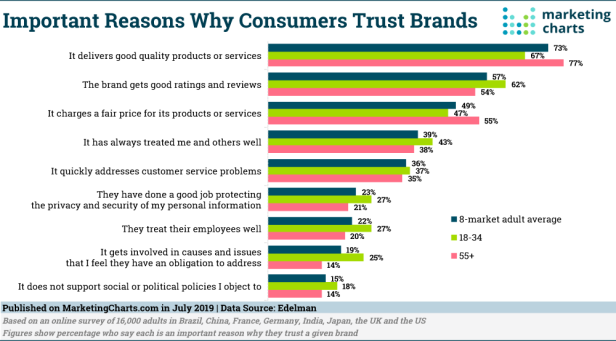 Edelman-Why-Consumers-Trust-Brands-Jul2019