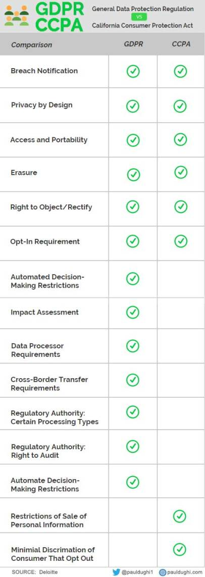 GDPR-vs-CCPA
