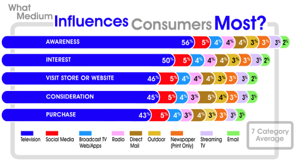 What influence consumers most