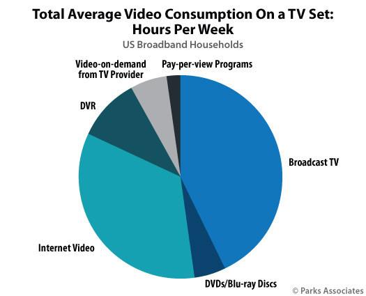 Parks Associates Video Consumption
